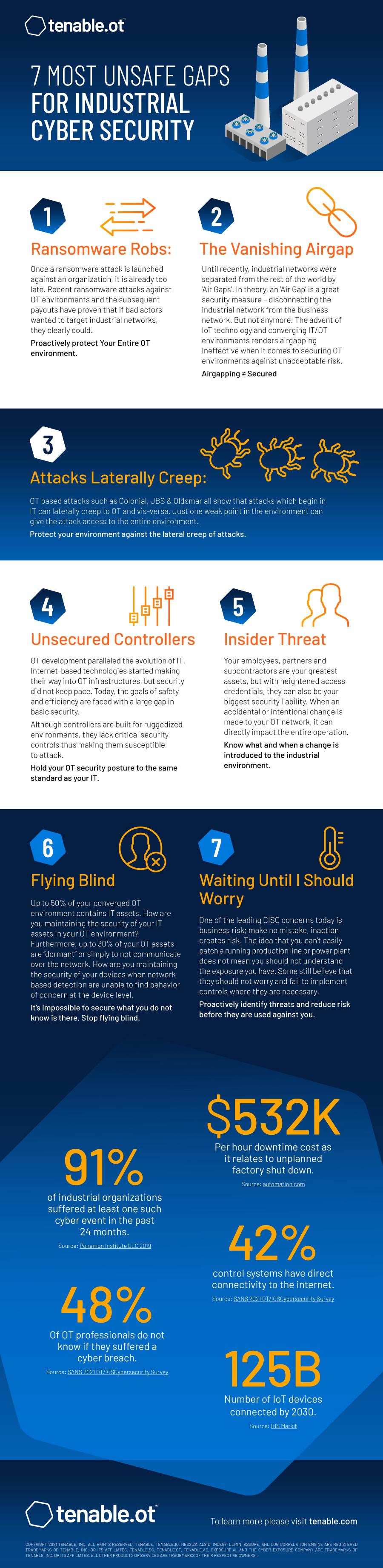 7 Most Unsafe Gaps for Industrial Cybersecurity Infographic