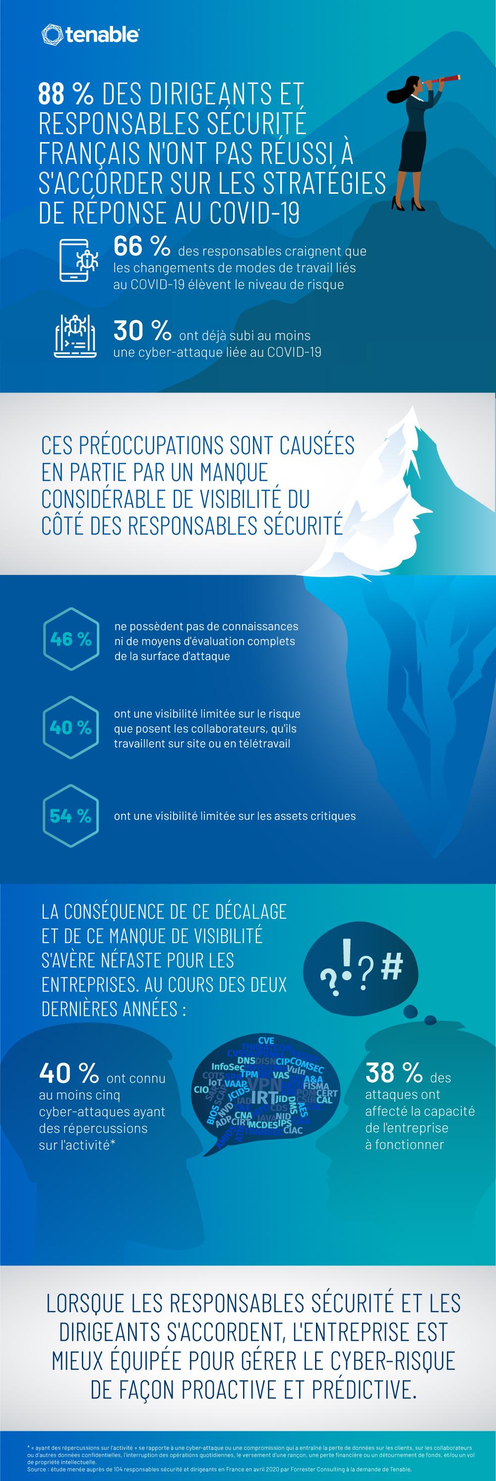 88 % Des Dirigeants Et Responsables Sécurité Français N'ont Pas Réussi À S'accorder Sur Les Stratégies De Réponse Au Covid-19