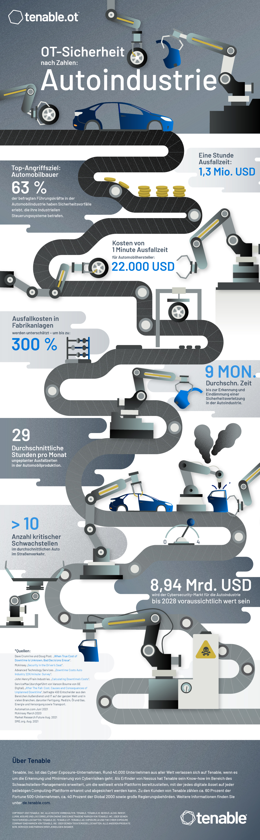 OT Security By The Numbers - Automotive